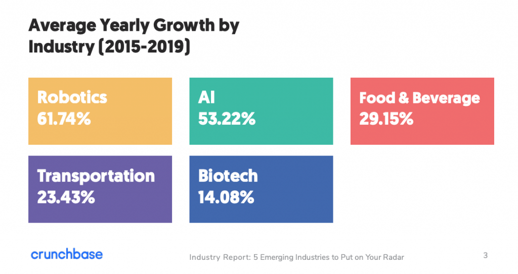 Average yearly growth by industry (2015 - 2019), Crunchbase. AI: 53.22%